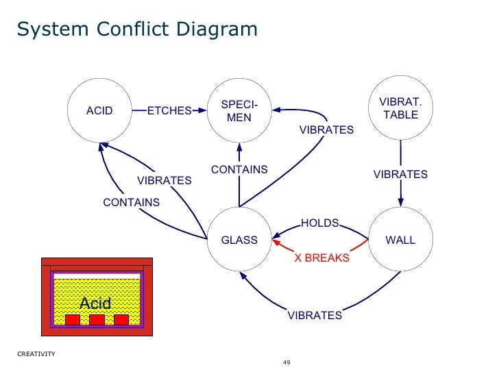 System Conflict Diagram ACID SPECI- MEN VIBRAT. TABLE WALL GLASS VIBRATES HOLDS X BREAKS ETCHES CONTAINS VIBRATES VIBRATES...
