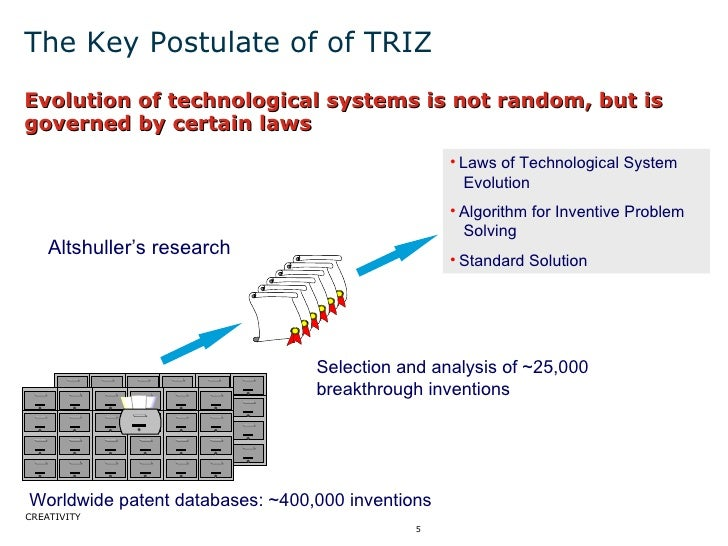 The Key Postulate of of TRIZ <ul><li>Evolution of technological systems is not random, but is governed by certain laws </l...