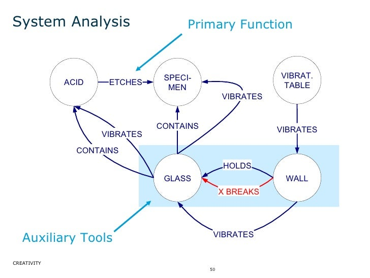 System Analysis ACID SPECI- MEN VIBRAT. TABLE WALL GLASS VIBRATES HOLDS X BREAKS ETCHES CONTAINS VIBRATES VIBRATES VIBRATE...