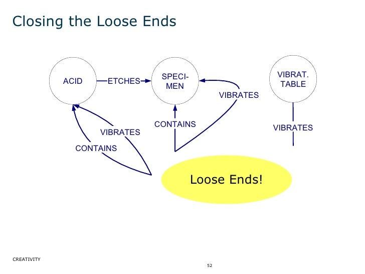 Closing the Loose Ends ACID SPECI- MEN VIBRAT. TABLE VIBRATES ETCHES CONTAINS VIBRATES VIBRATES CONTAINS Loose Ends!