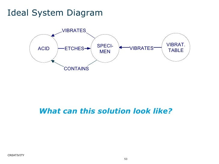 Ideal System Diagram ACID SPECI- MEN VIBRAT. TABLE ETCHES VIBRATES VIBRATES CONTAINS What can this solution look like?