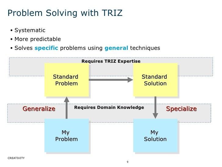 Problem Solving with TRIZ <ul><ul><li>Systematic </li></ul></ul><ul><ul><li>More predictable </li></ul></ul><ul><ul><li>So...
