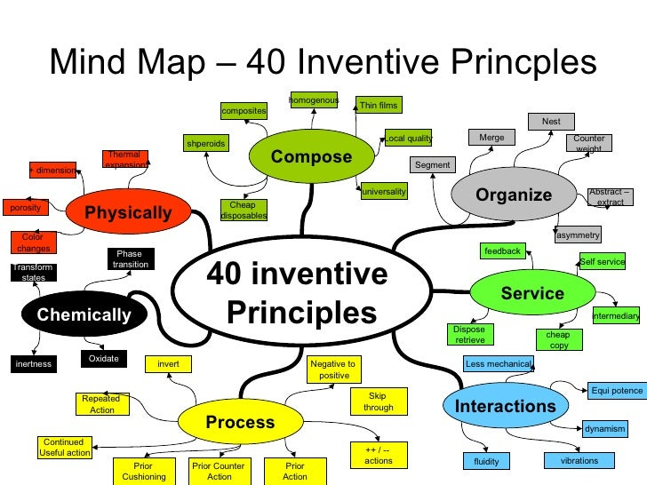 40 principles triz keys to technical innovation pdf