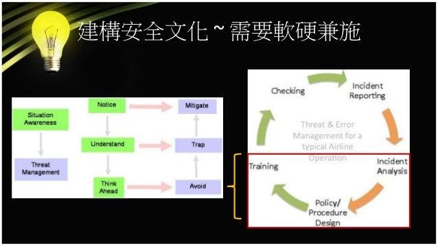 病安文化的建立 團隊訓練 教育 病安相關 研究和發展 通報制度/ 資料收集 創新/ 從錯誤中學習 醫療機構間 資源共享/ 互助合作 流程改善 法律規範