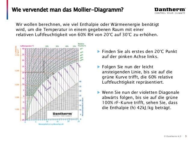 dantherm auswahlhilfe 2 4 der gebrauch des h x diagrammes. Black Bedroom Furniture Sets. Home Design Ideas
