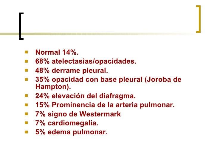 <ul><li>Normal 14%. </li></ul><ul><li>68% atelectasias/opacidades. </li></ul><ul><li>48% derrame pleural. </li></ul><ul><l...