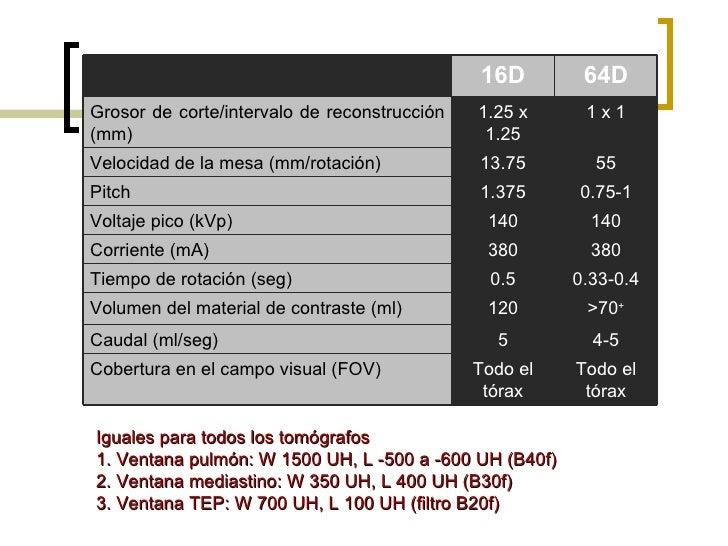 Iguales para todos los tomógrafos 1. Ventana pulmón: W 1500 UH, L -500 a -600 UH (B40f) 2. Ventana mediastino: W 350 UH, L...