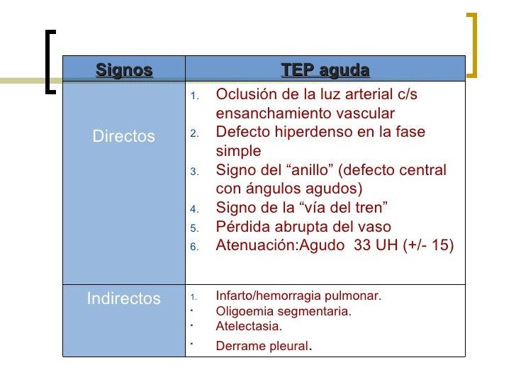 <ul><li>Infarto/hemorragia pulmonar. </li></ul><ul><li>Oligoemia segmentaria. </li></ul><ul><li>Atelectasia. </li></ul><ul...