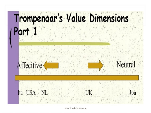 trompenaars culture dimensions on ghana These are trompenaars' and hampden-turner's cultural factors how we change what others think,  first research their national culture along these dimensions, .