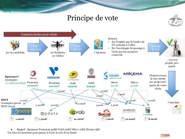 Principe de vote Sponsors* (exemples 1/3 Sponsorship) Premium 10000€ Premium 10000€ Gold 6666€ Silver 3333€ Silver 3333€ G...