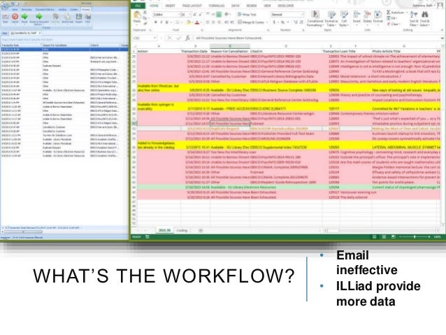 WHAT'S THE WORKFLOW? • Email ineffective • ILLiad provide more data