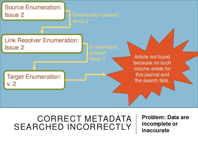 CORRECT METADATA SEARCHED INCORRECTLY Problem: Data are incomplete or inaccurate Source Enumeration: Issue 2 Link Resolver...