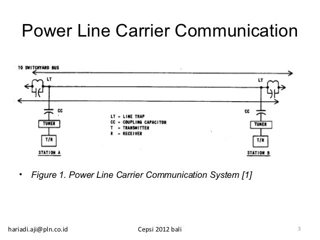 power line carrier communication Narrow-band (nb) power-line carrier (plc) communication system from a  distribution system operator (dso) perspective, with measurement data collected  in.