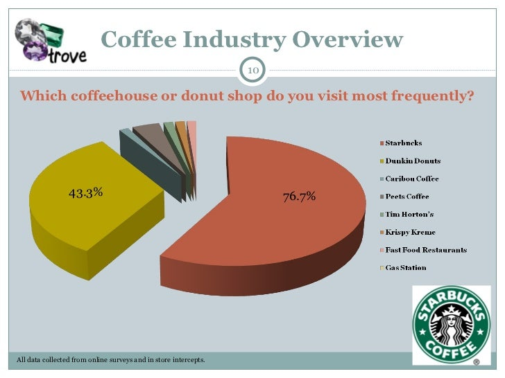 What Are We Drinking? Understanding Coffee Consumption Trends