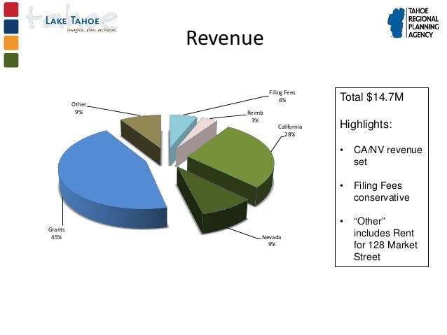 Revenue                              Filing Fees         Other                                   6%         Total $14.7M  ...