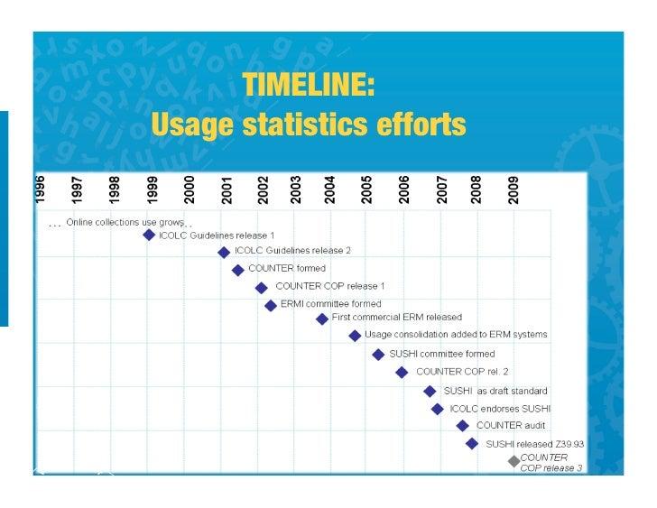 COUNTER Usage Statistics