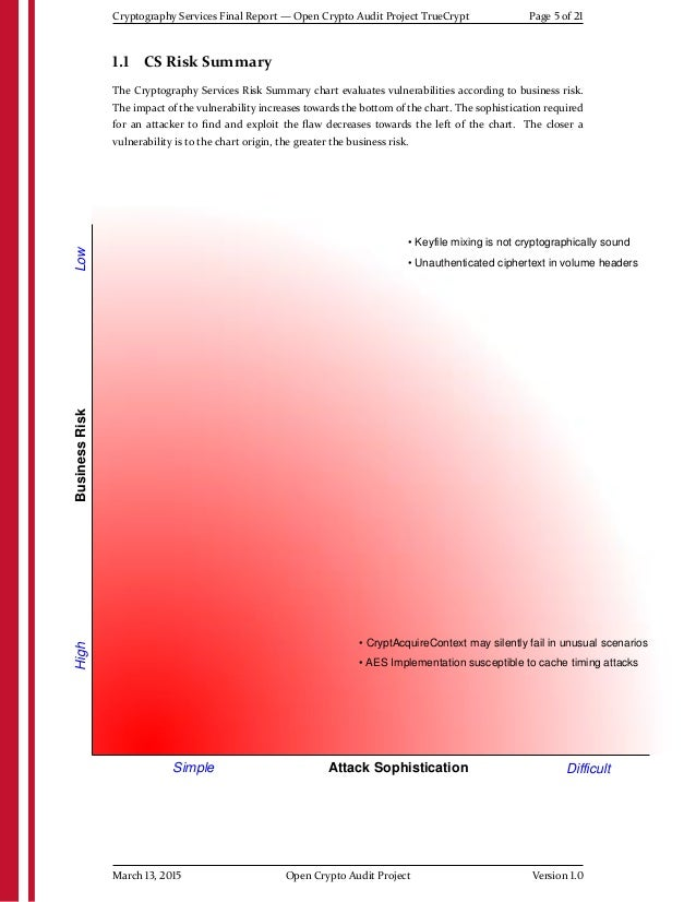 High Attack Sophistication BusinessRiskLow Simple Difficult ©2008 iSEC Partners, Inc. • CryptAcquireContext may silently f...