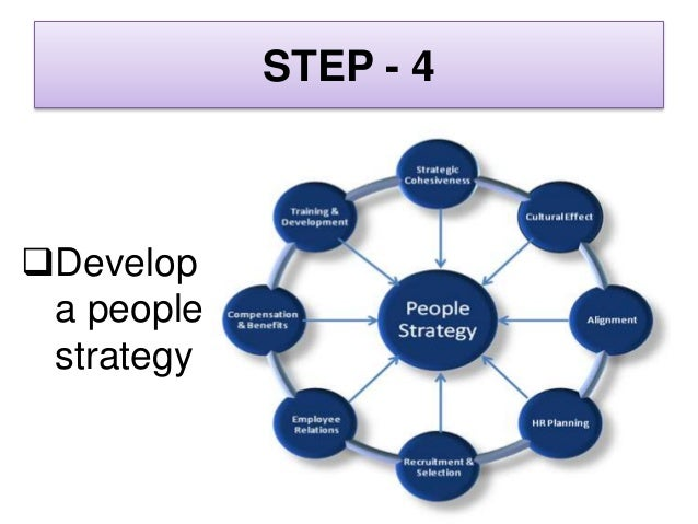 STEP - 5  Integrate the people strategy into the business (the role of culture)