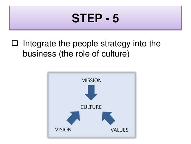 STEP - 6  Leading the journey to the vision