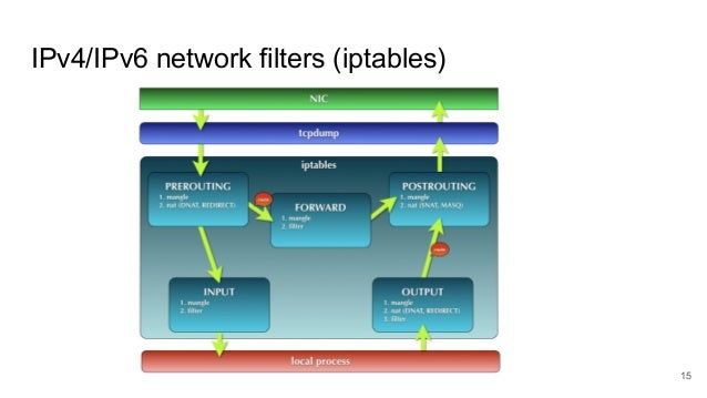 True stories on the analysis of network activity using Python