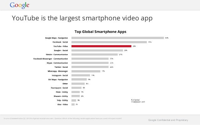 YouTube is the largest smartphone video app  Google Confidential and Proprietary  Source: Globalwebindex Q2, 2013 % of glo...