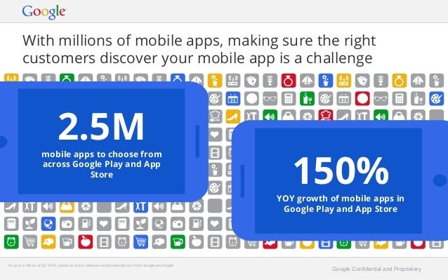 With millions of mobile apps, making sure the right  customers discover your mobile app is a challenge  2.5M  Store 150%  ...