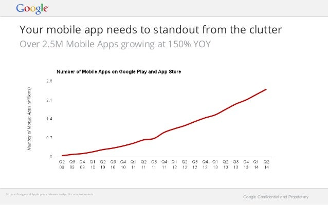 Your mobile app needs to standout from the clutter  Over 2.5M Mobile Apps growing at 150% YOY  Google Confidential and Pro...