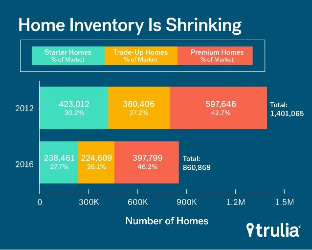 Low Inventory Is Slowing Home Buying