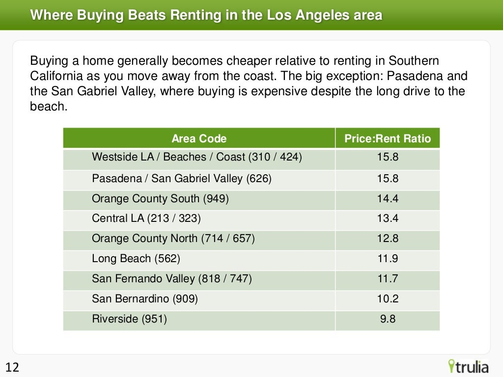Where Buying Beats Renting in