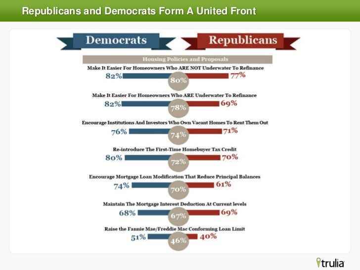 Trulia Survey: Outlook on Housing Policy & 2012 Presidential