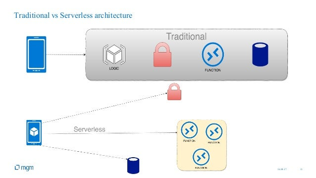 16.04.17 11 Traditional vs Serverless architecture