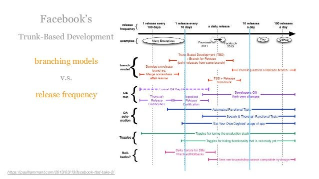 https://paulhammant.com/2013/03/13/facebook-tbd-take-2/ Facebook's Trunk-Based Development branching models v.s. release f...