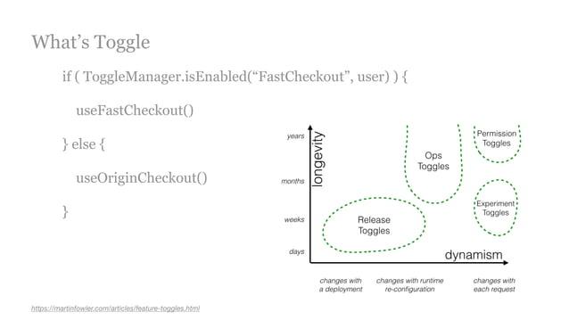 """if ( ToggleManager.isEnabled(""""FastCheckout"""", user) ) { useFastCheckout() } else { useOriginCheckout() } https://martinfowl..."""