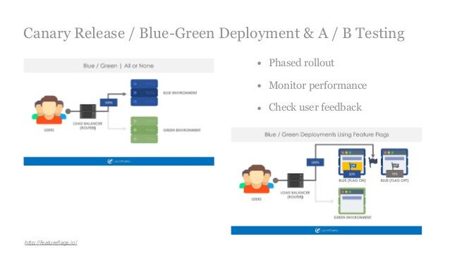 Canary Release / Blue-Green Deployment & A / B Testing http://featureflags.io/ • Phased rollout • Monitor performance • Che...