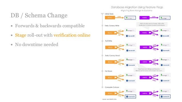DB / Schema Change • Forwards & backwards compatible • Stage roll-out with verification online • No downtime needed