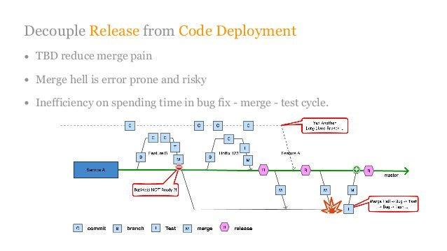 Decouple Release from Code Deployment • TBD reduce merge pain • Merge hell is error prone and risky • Inefficiency on spen...