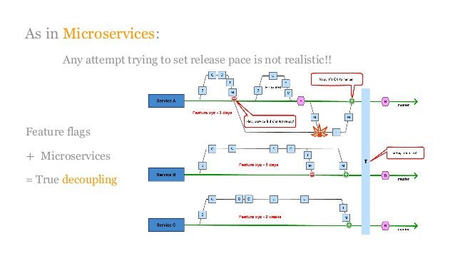 As inMicroservices: Any attempt trying to set release pace is not realistic!! Feature flags + Microservices = True decoup...