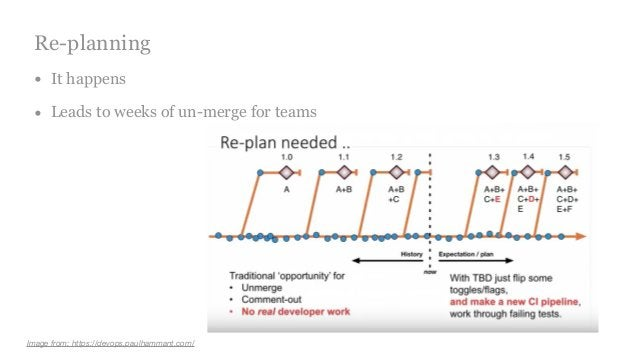 Re-planning • It happens • Leads to weeks of un-merge for teams Image from: https://devops.paulhammant.com/