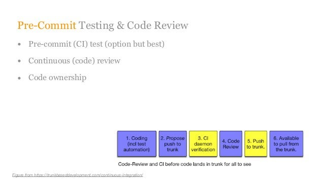 Pre-Commit Testing & Code Review • Pre-commit (CI) test (option but best) • Continuous (code) review • Code ownership Figu...