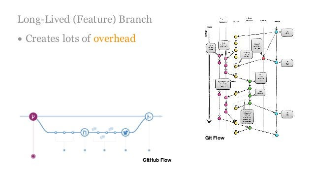 Long-Lived (Feature) Branch • Creates lots of overhead Git Flow GitHub Flow
