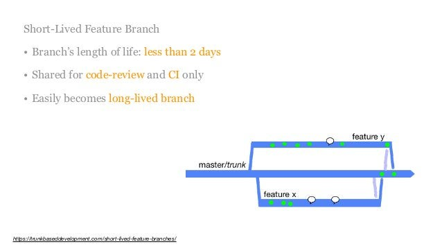 Short-Lived Feature Branch • Branch's length of life: less than 2 days • Shared for code-review and CI only • Easily becom...