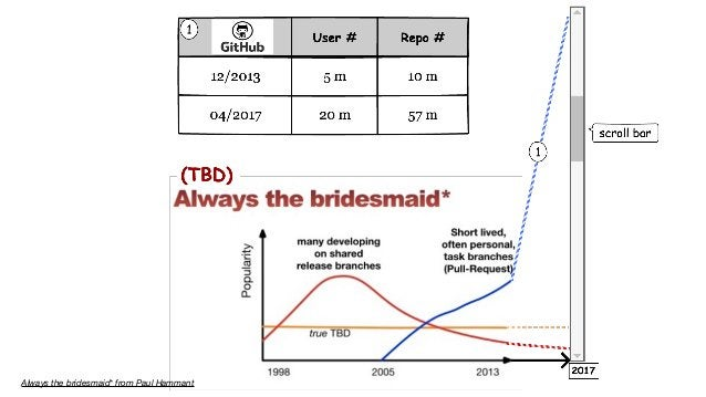 Always the bridesmaid* from Paul Hammant