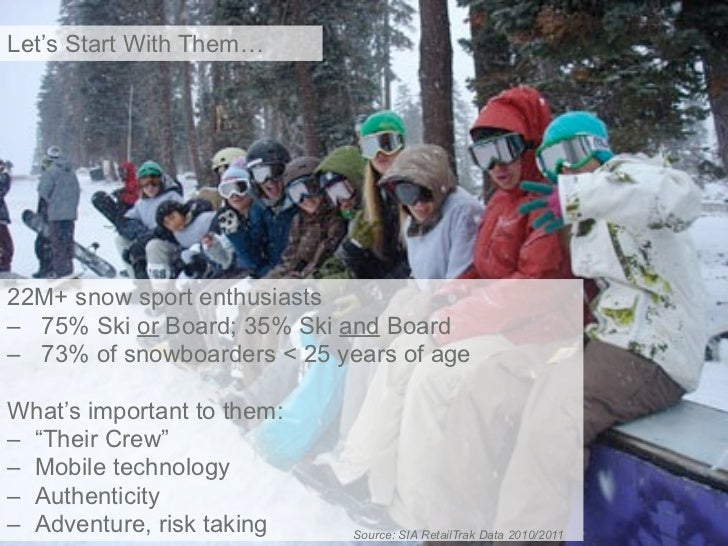 Let's Start With Them…22M+ snow sport enthusiasts– 75% Ski or Board; 35% Ski and Board– 73% of snowboarders < 25 years of ...