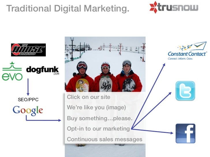 Traditional Digital Marketing.  SEO/PPC     Click on our site              We're like you (image)              Buy somethi...