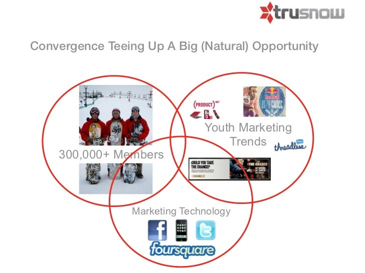 Convergence Teeing Up A Big (Natural) Opportunity                               Youth Marketing                           ...