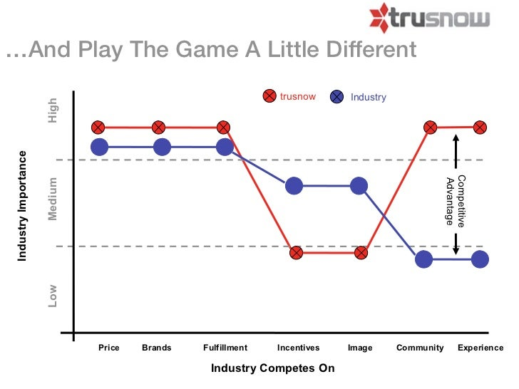 …And Play The Game A Little Different                                                              trusnow      Industry  ...