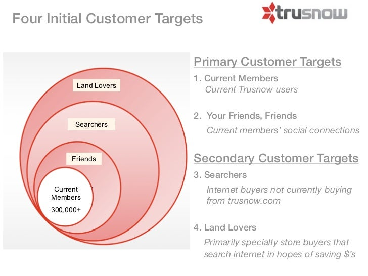 Four Initial Customer Targets                           Primary Customer Targets                           1. Current Memb...