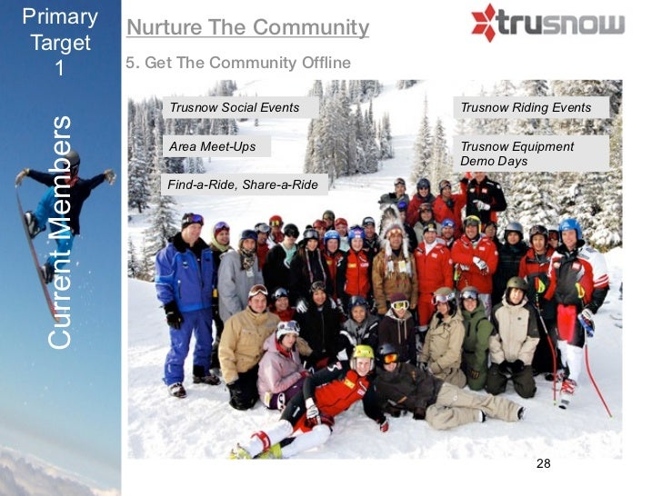 Primary            Nurture The CommunityTarget   1               5. Get The Community Offline                        Trusno...