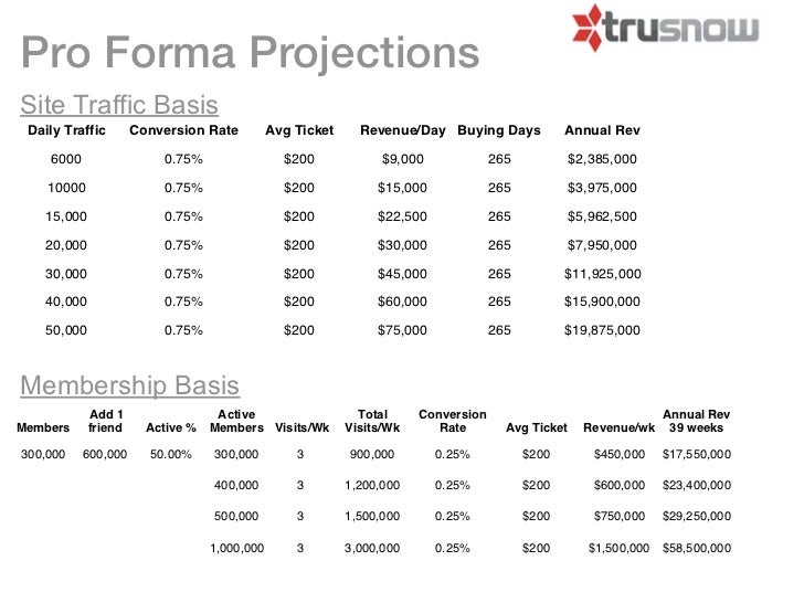 Pro Forma ProjectionsSite Traffic Basis Daily Traffic        Conversion Rate          Avg Ticket     Revenue/Day Buying Da...