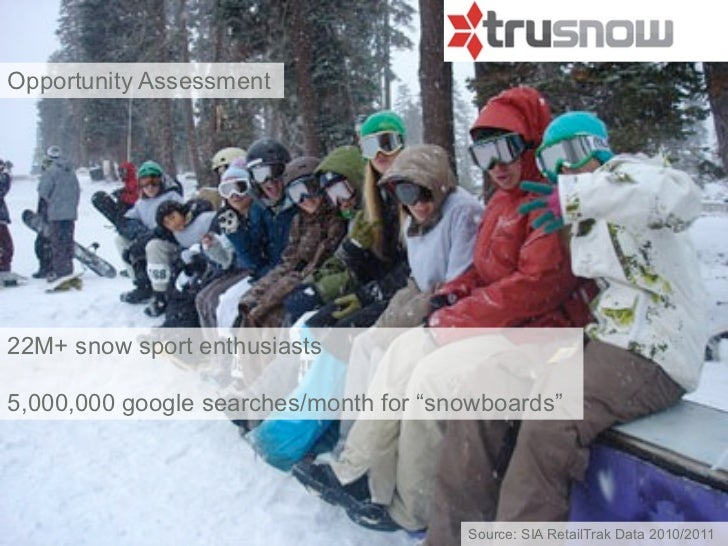 """Opportunity Assessment22M+ snow sport enthusiasts5,000,000 google searches/month for """"snowboards""""                         ..."""